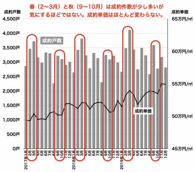 成約件数の季節変化