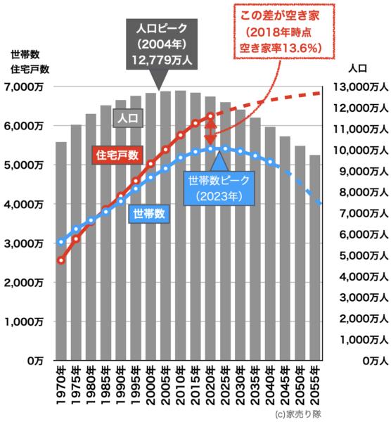 住宅戸数と世帯数の変化2018年