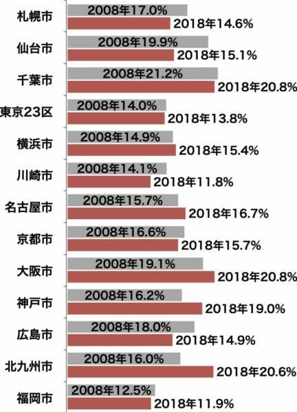 都心部の賃貸住宅空き家率(2008年、2018年比較)