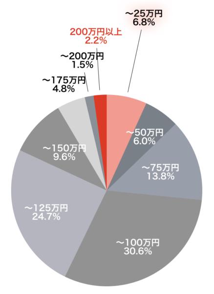 マンション大規模修繕工事費(1戸あたり)