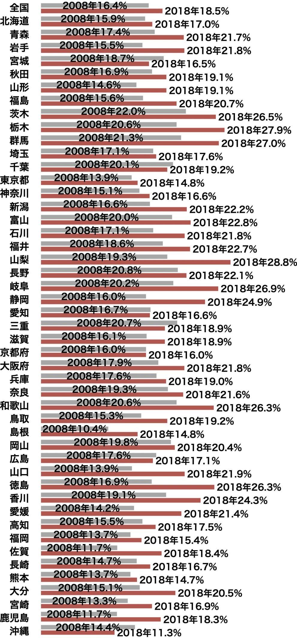 賃貸住宅の空室率(都道府県別、10年前と比較)