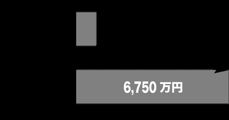 住宅ローン限度額の例