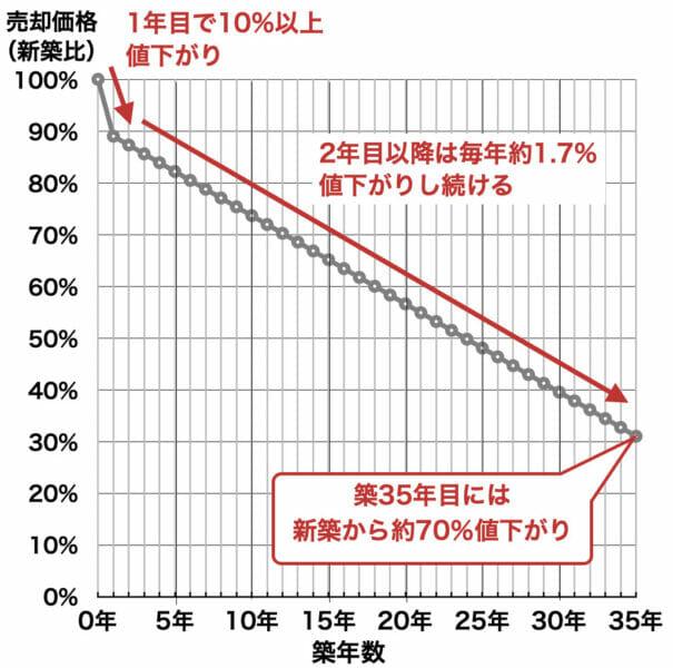 マンションの築年数と価格の推移