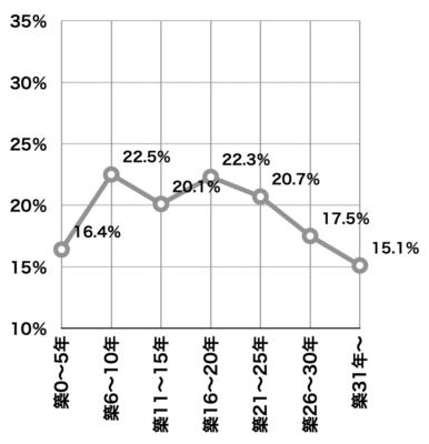 中古戸建ての築年数別成約率(2019年首都圏)