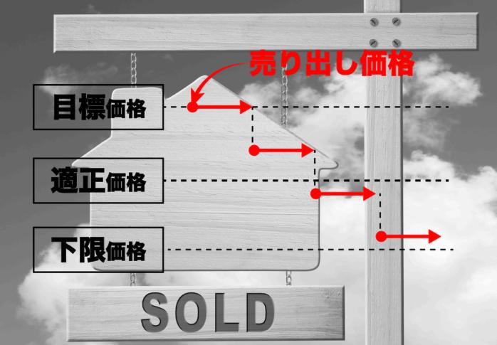 売り出し価格イメージ