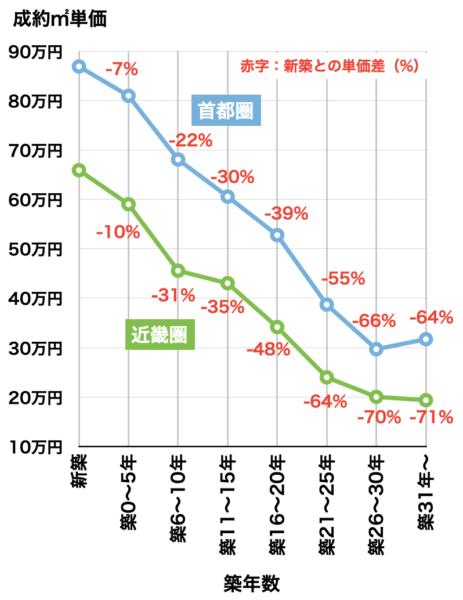 マンション築年数と価格(2018年)