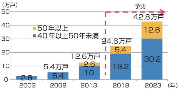 東京都の着工から40年以上のマンションの推移