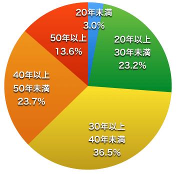 全国のマンション建替事例の築年数比率