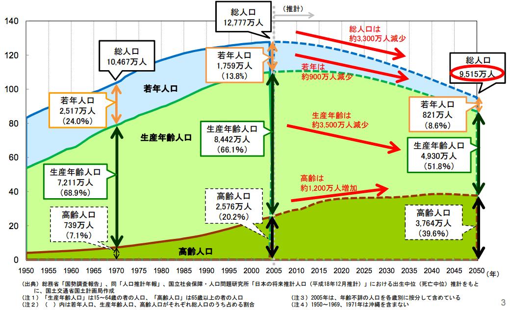 将来の日本の人口推移