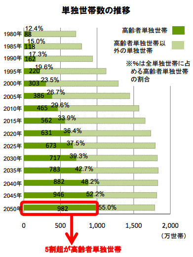 高齢者の単独世帯数と比率