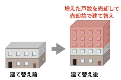 マンション建替えイメージ