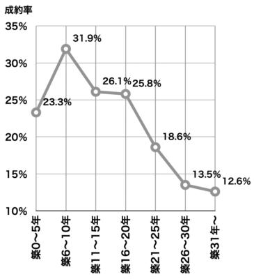 中古マンションの築年数別成約率(2019年首都圏)