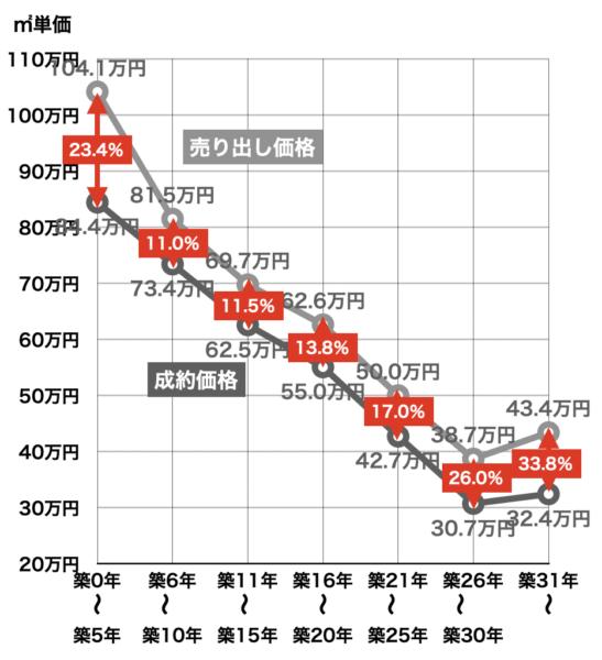 首都圏中古マンションの築年数毎売り出し価格と成約価格2019年