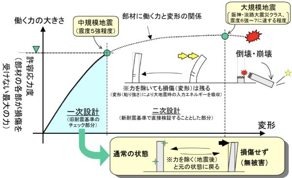 新耐震基準イメージ