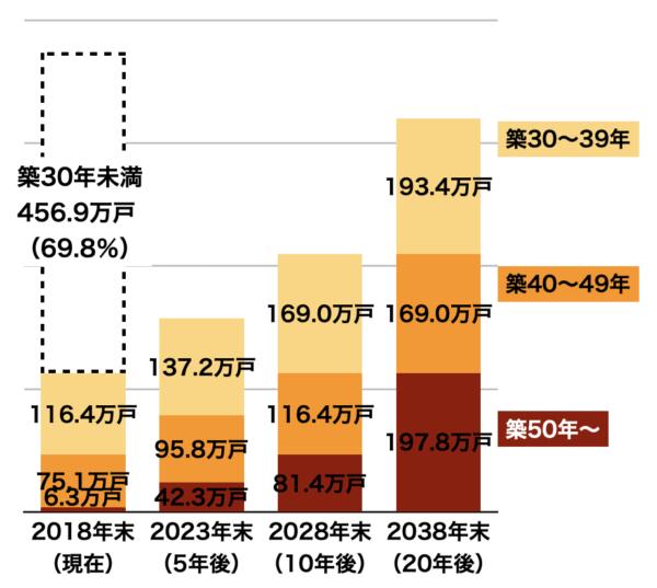 既存マンションの築年数変化