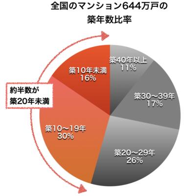 全国のマンションの築年数比率円グラフ