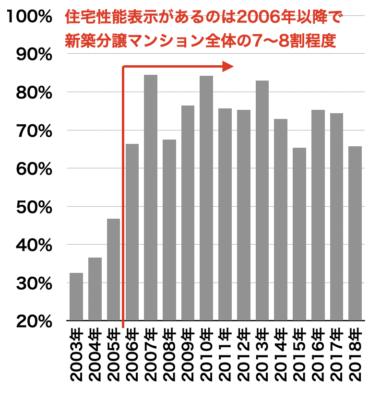住宅性能表示の普及率推移