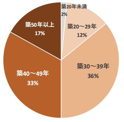 建替えられたマンションの築年数分布
