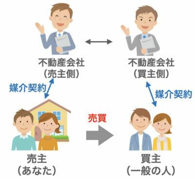 不動産売買の媒介契約イメージ