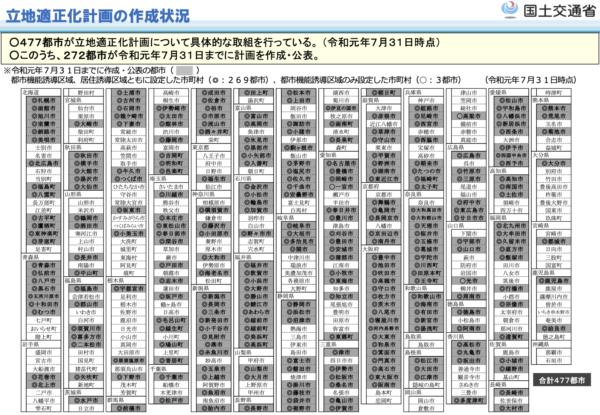 立地適正化計画に取り組んでいる自治体リスト2019年7月