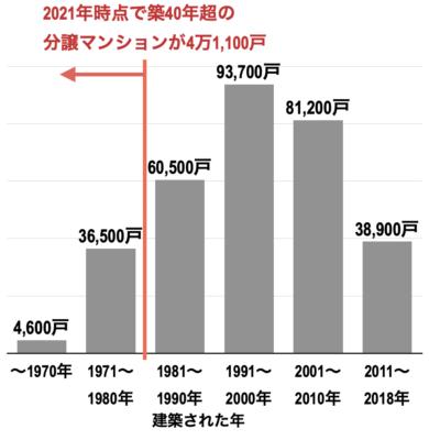 愛知県の築年数別分譲マンション戸数