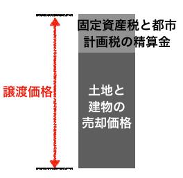 譲渡価格イメージ