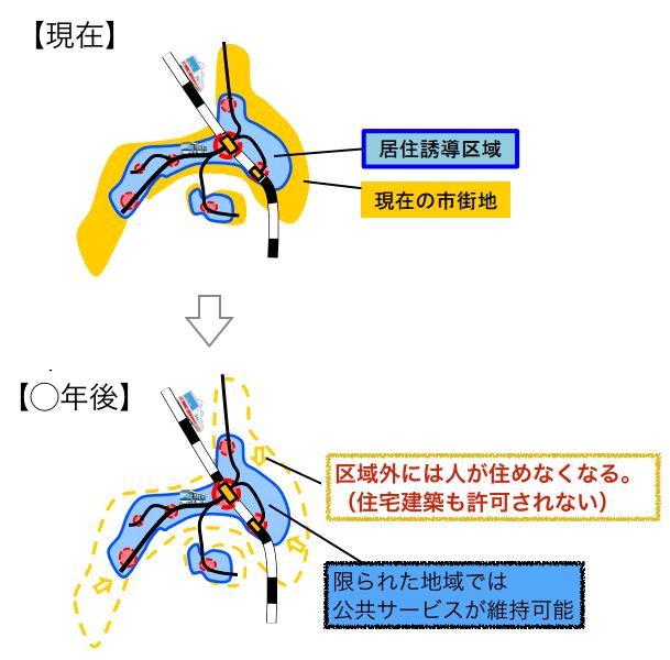 コンパクトシティ構想説明図