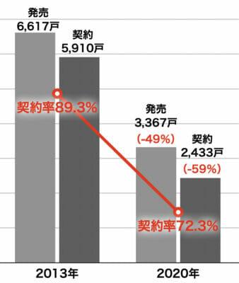 新築マンションの契約率(埼玉)