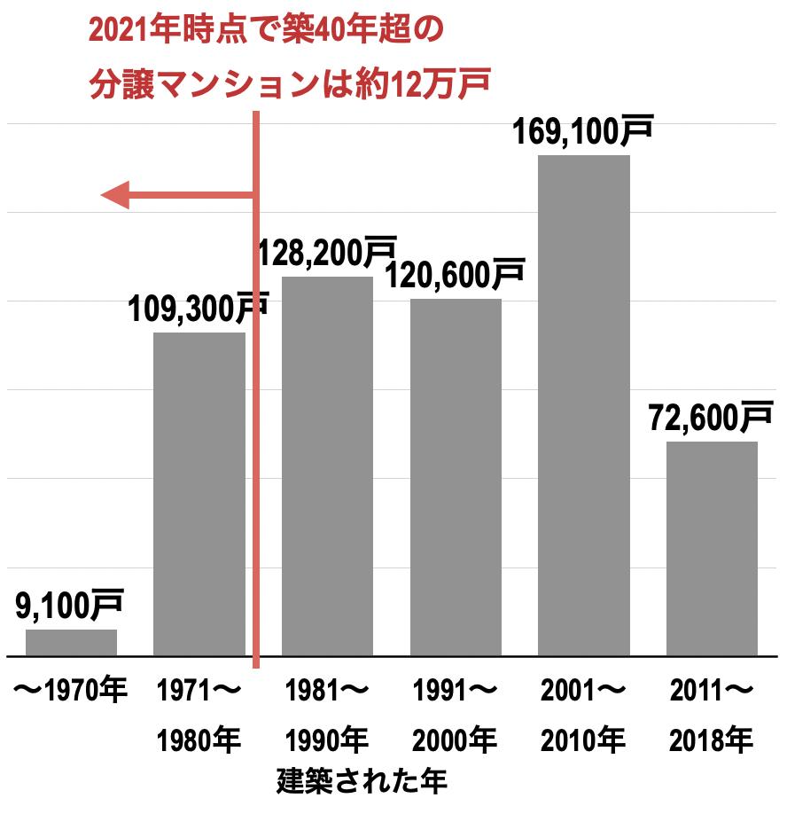 大阪府の築年数別分譲マンション戸数