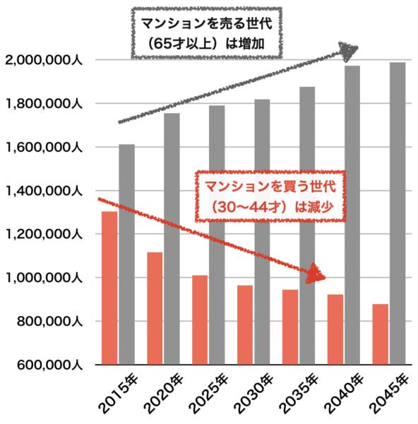千葉県の年齢別人口推移
