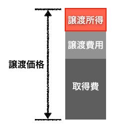譲渡所得の説明