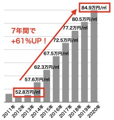 新築マンション価格の推移(大阪市)