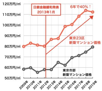 東京都新築マンション価格の推移