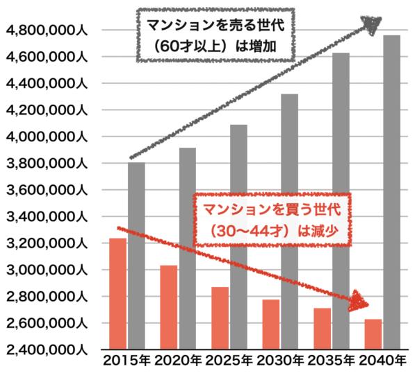 東京都の年齢別人口推移予想