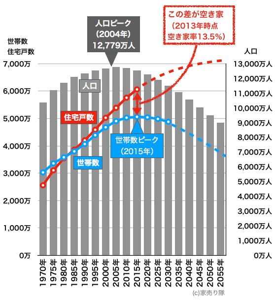 住宅戸数と世帯数の変化