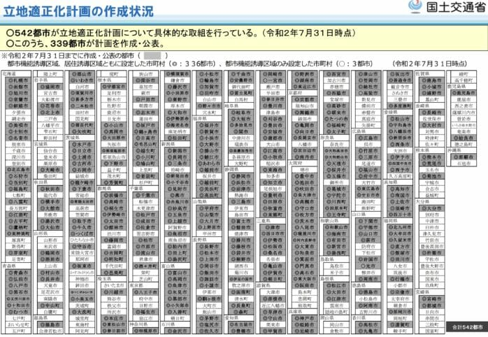 立地適正化計画に取り組んでいる自治体リスト2020年7月