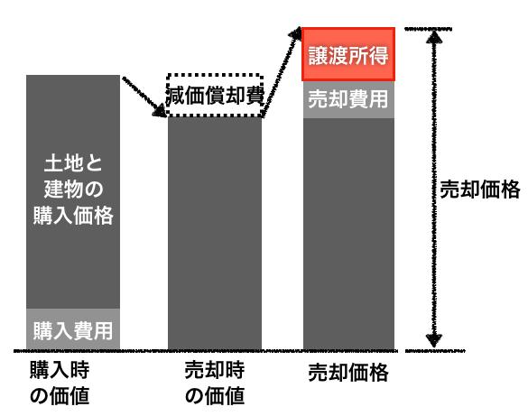 譲渡所得のイメージ