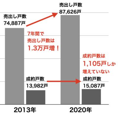 中古マンションの売出しと成約戸数(23区2013年2020年)