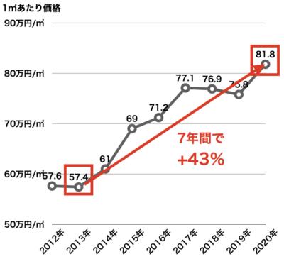 神奈川県の新築マンション価格推移