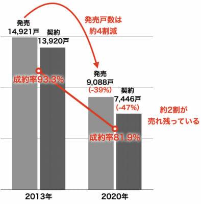 大阪府の新築マンション発売と契約戸数・契約
