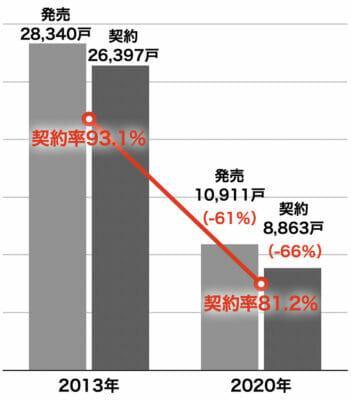 東京23区の新築マンション発売と契約戸数・契約率