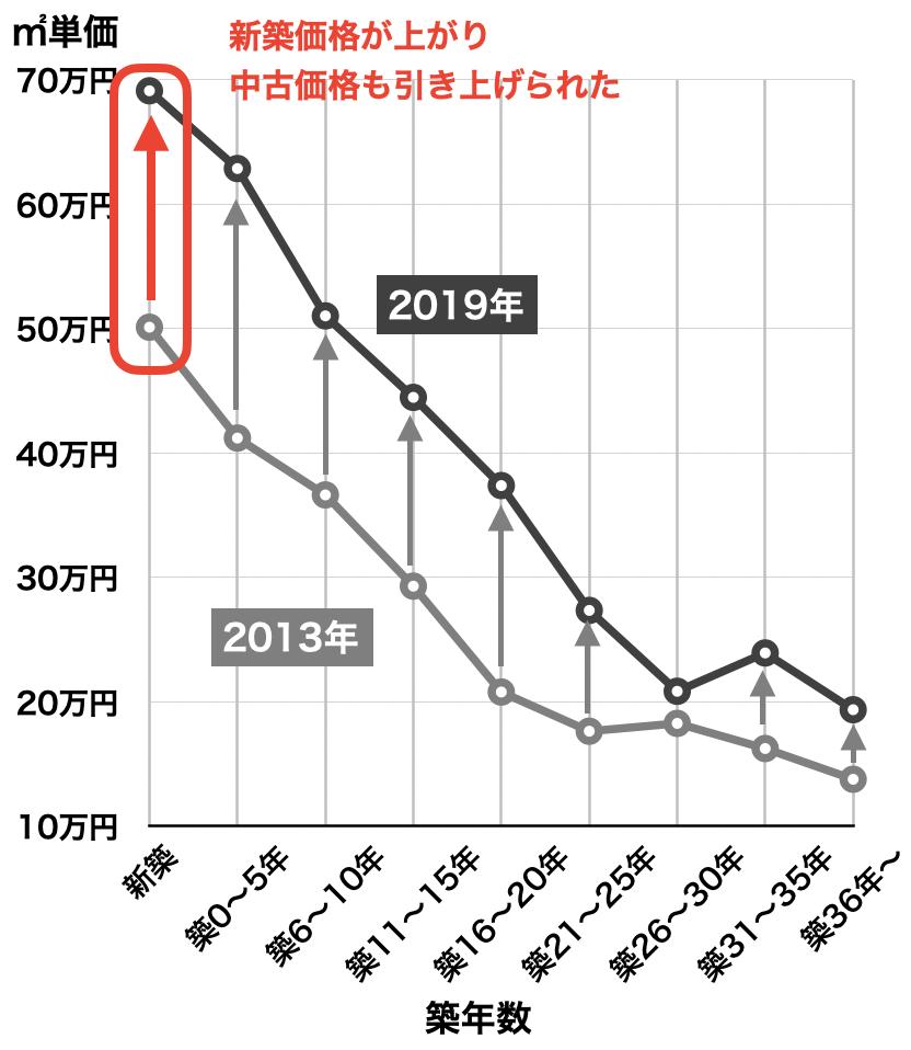 新築と中古マンション価格(近畿圏)