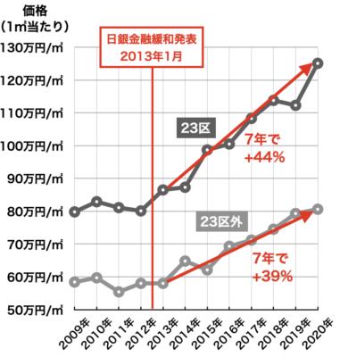新築マンション価格の推移(東京都)