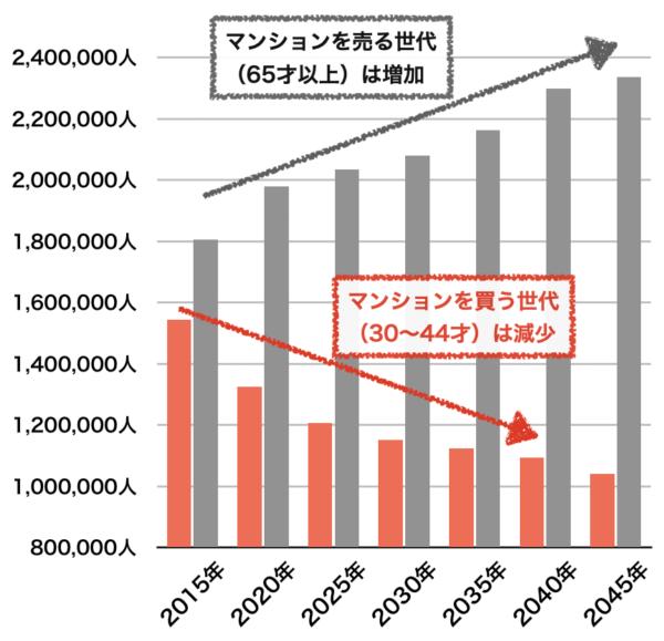 埼玉県の人口推移