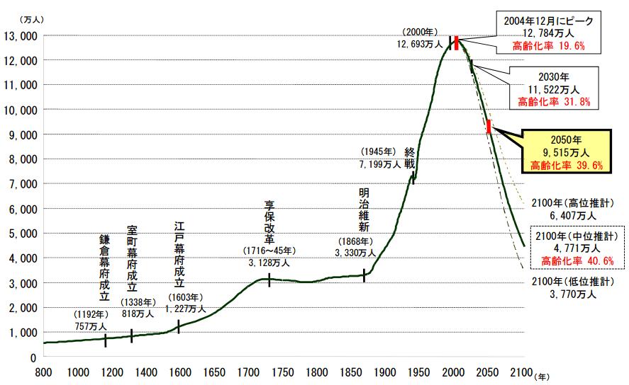 日本の長期人口変化
