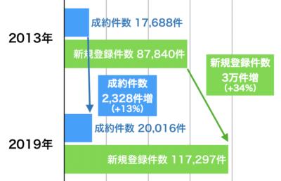 東京都中古マンションの新規登録と売出し戸数