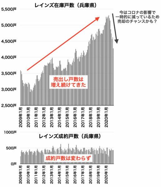 レインズ在庫と成約戸数の推移(兵庫県)