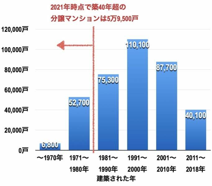 分譲マンションの築年数別戸数(兵庫県)