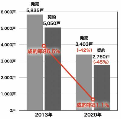 新築マンションの発売と成約戸数(兵庫県)
