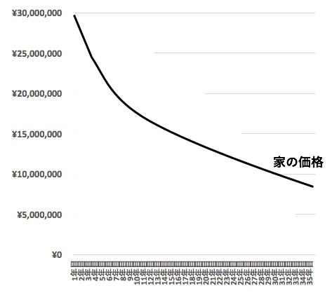 家の価格イメージ